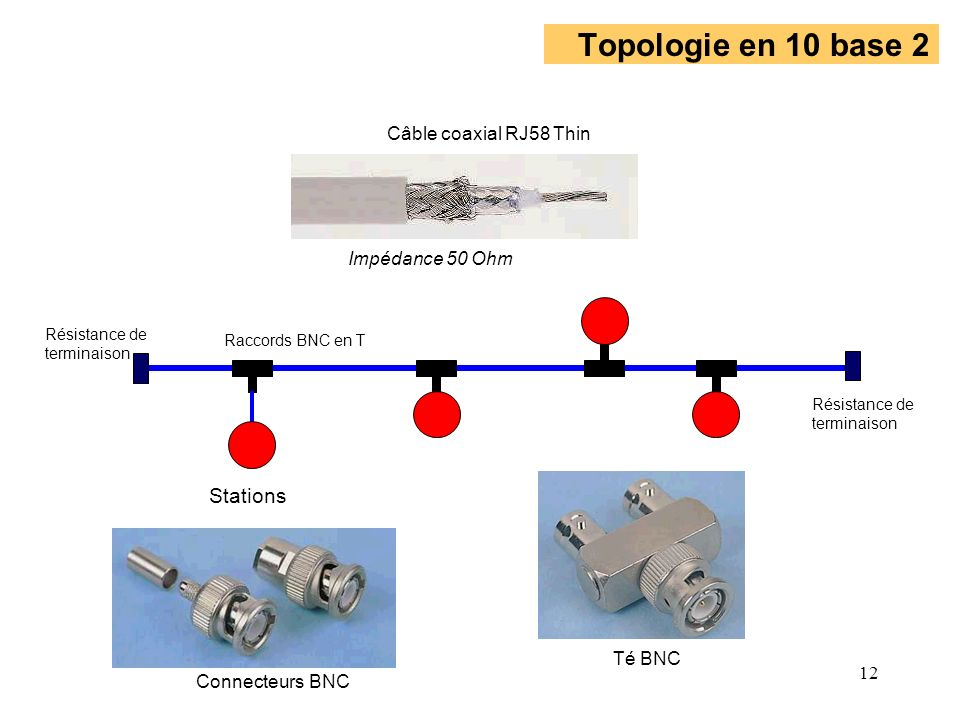 Topologie en 10 base 2 Stations Câble coaxial RJ58 Thin