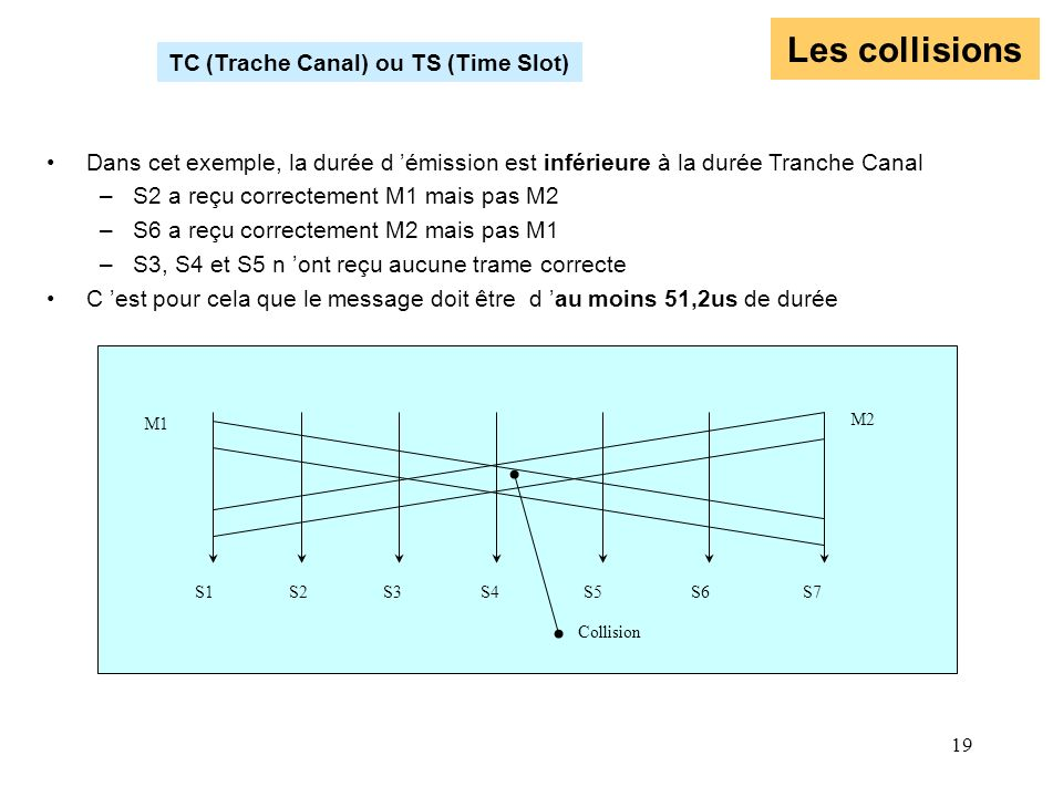Les collisions TC (Trache Canal) ou TS (Time Slot)