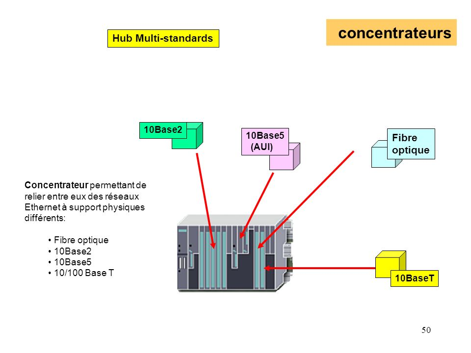 concentrateurs Hub Multi-standards Fibre optique 10Base2 10Base5 (AUI)