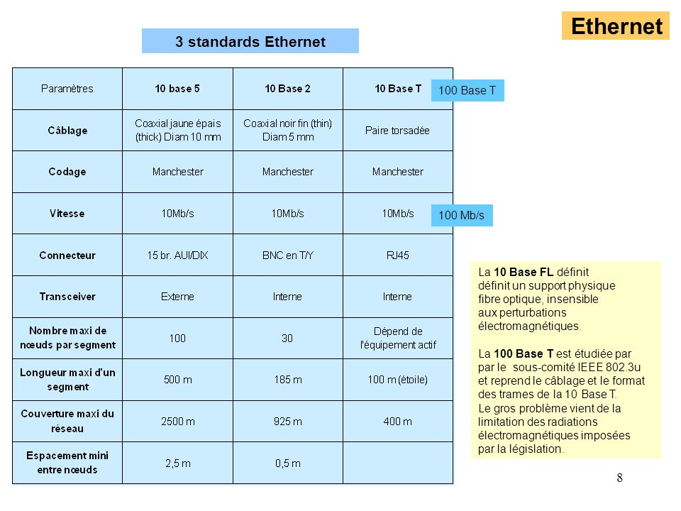 Ethernet 3 standards Ethernet 100 Base T 100 Mb/s