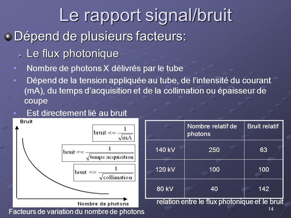 Le rapport signal/bruit