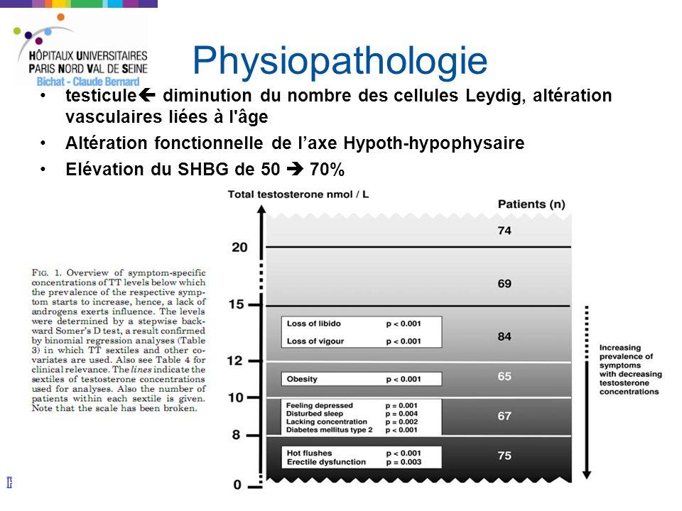 Physiopathologie testicule diminution du nombre des cellules Leydig, altération vasculaires liées à l âge.