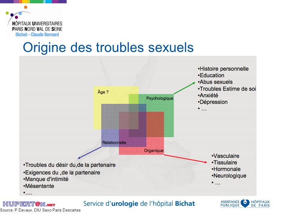 Origine des troubles sexuels