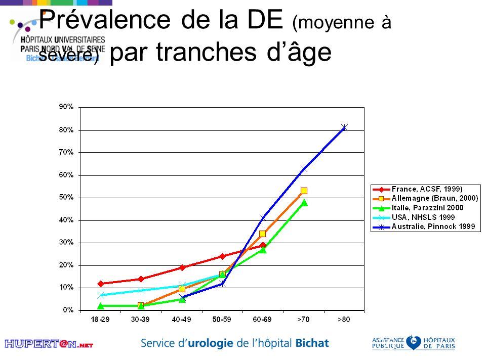 Prévalence de la DE (moyenne à sévère) par tranches d'âge