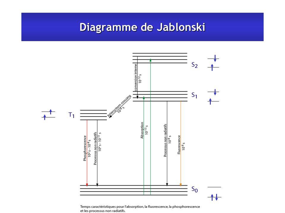 Diagramme de Jablonski