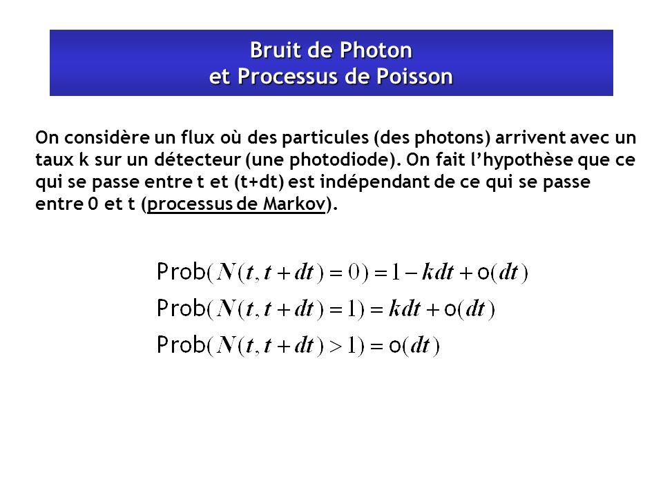 Bruit de Photon et Processus de Poisson