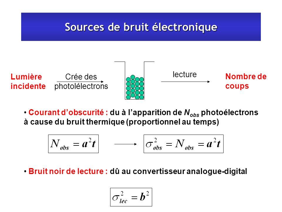 Sources de bruit électronique