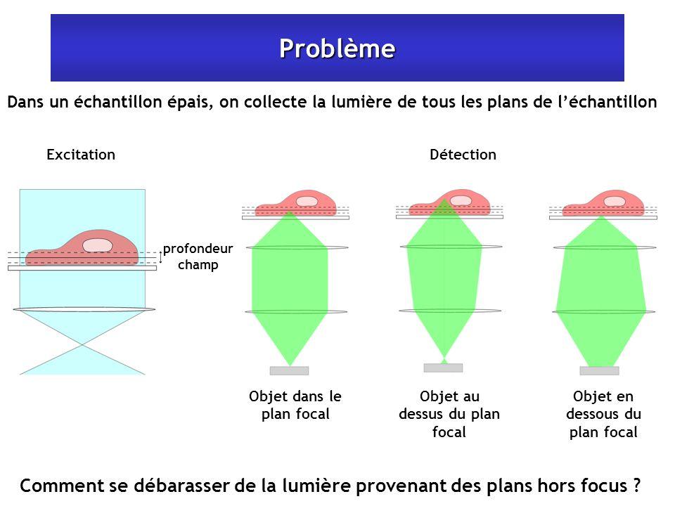 Problème Dans un échantillon épais, on collecte la lumière de tous les plans de l'échantillon. Excitation.