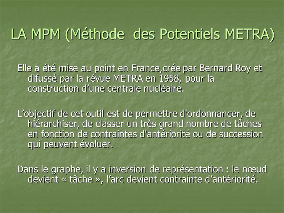 LA MPM (Méthode des Potentiels METRA)