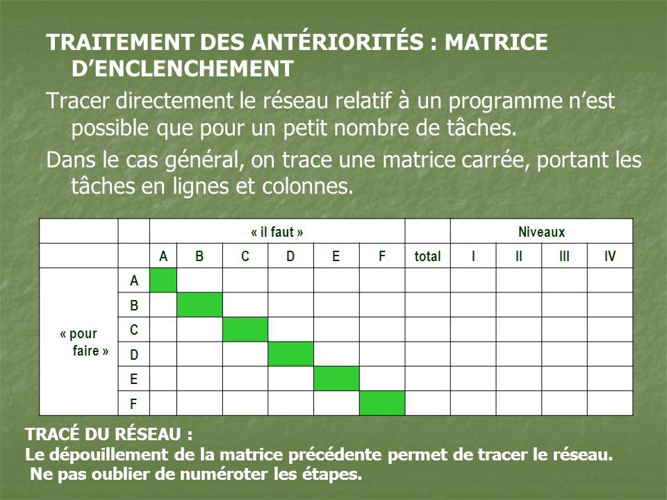 TRAITEMENT DES ANTÉRIORITÉS : MATRICE D'ENCLENCHEMENT
