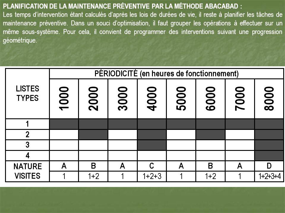 PLANIFICATION DE LA MAINTENANCE PRÉVENTIVE PAR LA MÉTHODE ABACABAD :