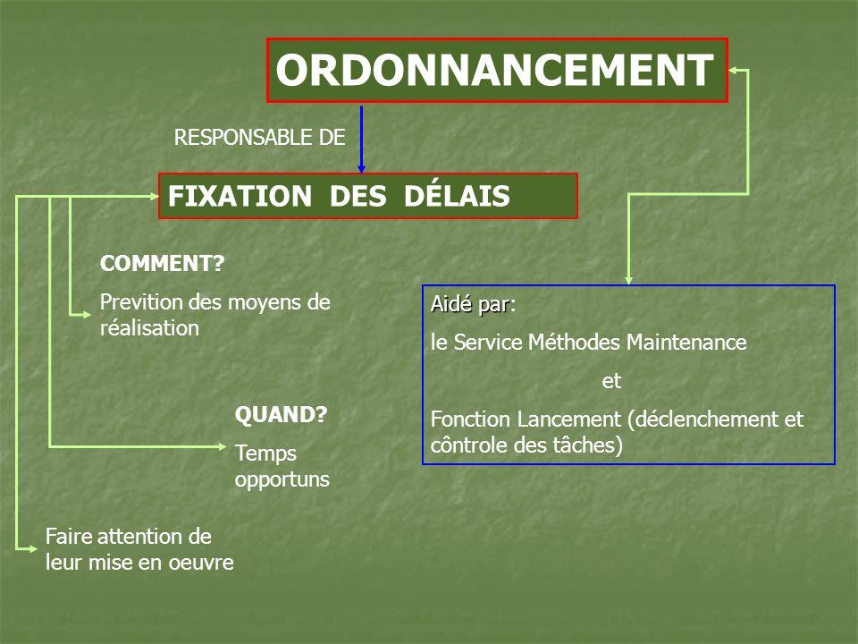 ORDONNANCEMENT FIXATION DES DÉLAIS RESPONSABLE DE COMMENT