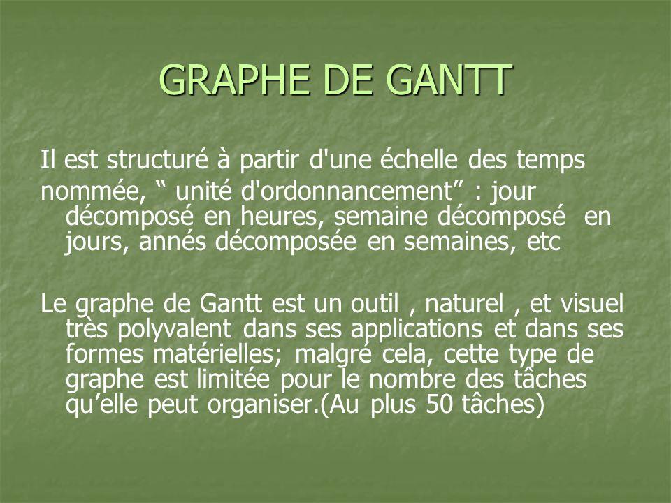 GRAPHE DE GANTT Il est structuré à partir d une échelle des temps