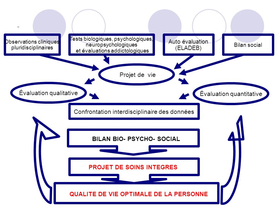 BILAN BIO- PSYCHO- SOCIAL QUALITE DE VIE OPTIMALE DE LA PERSONNE