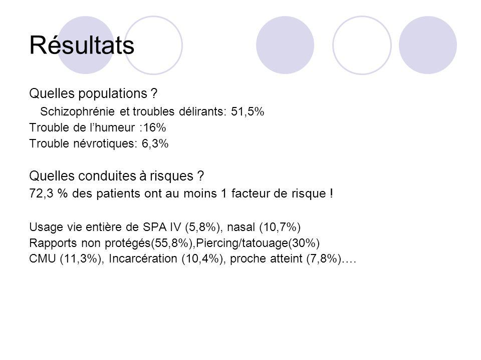 Résultats Quelles populations