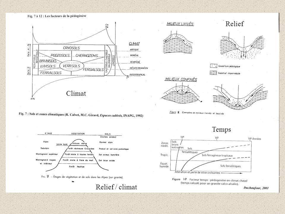 Relief Climat Temps Relief / climat