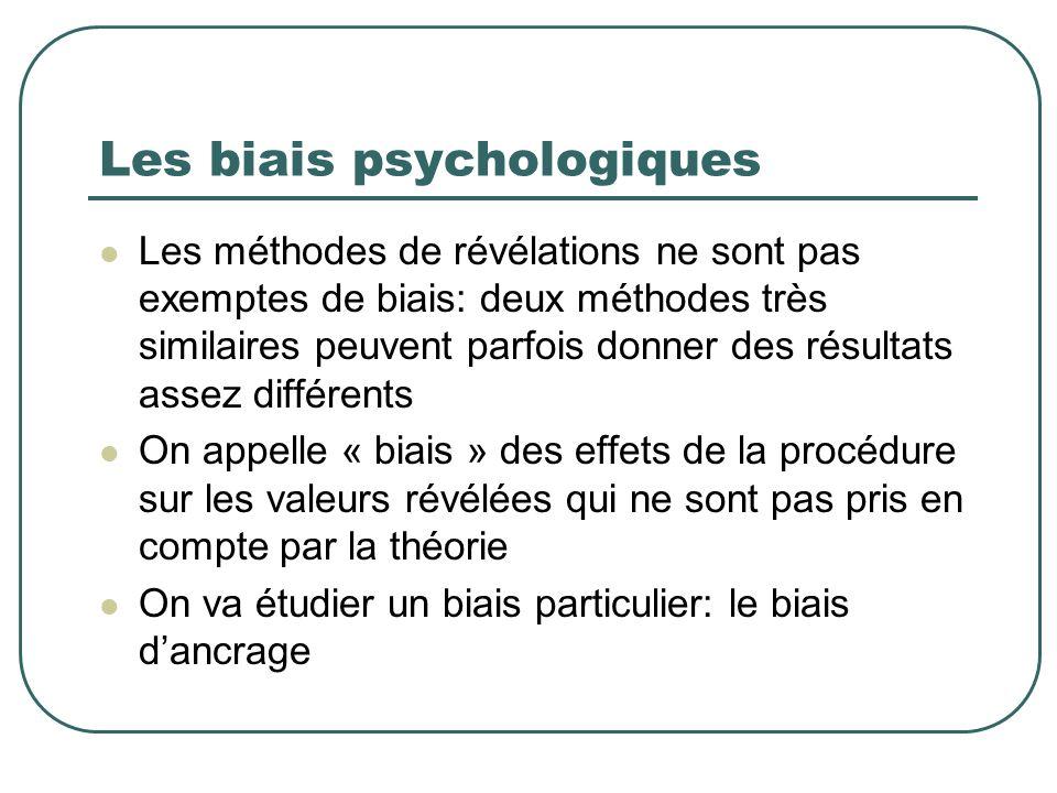 Les biais psychologiques