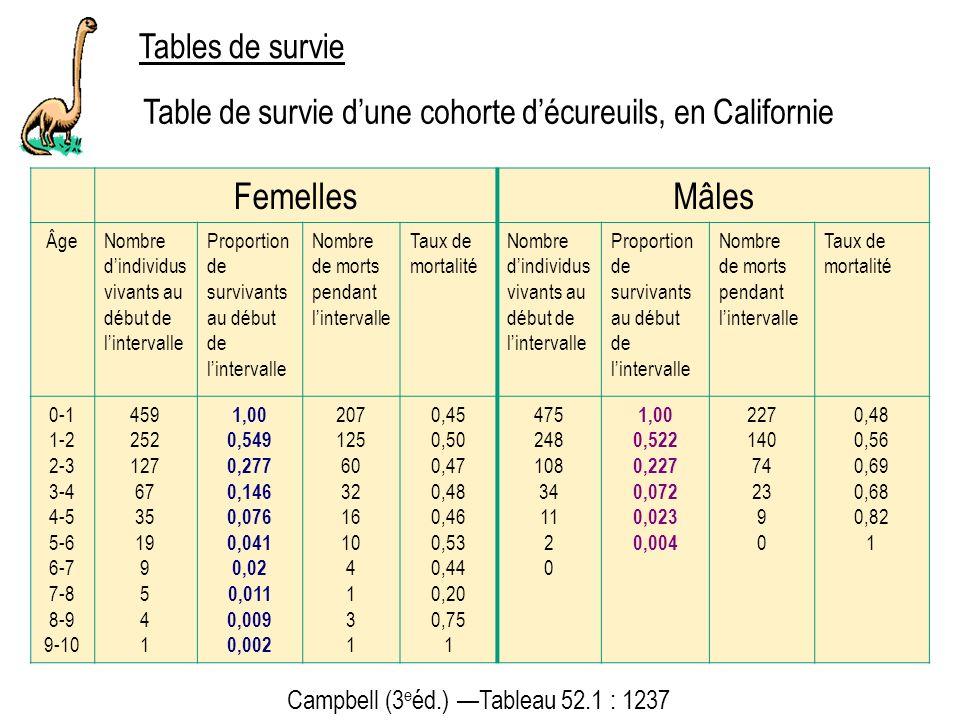 Femelles Mâles Tables de survie