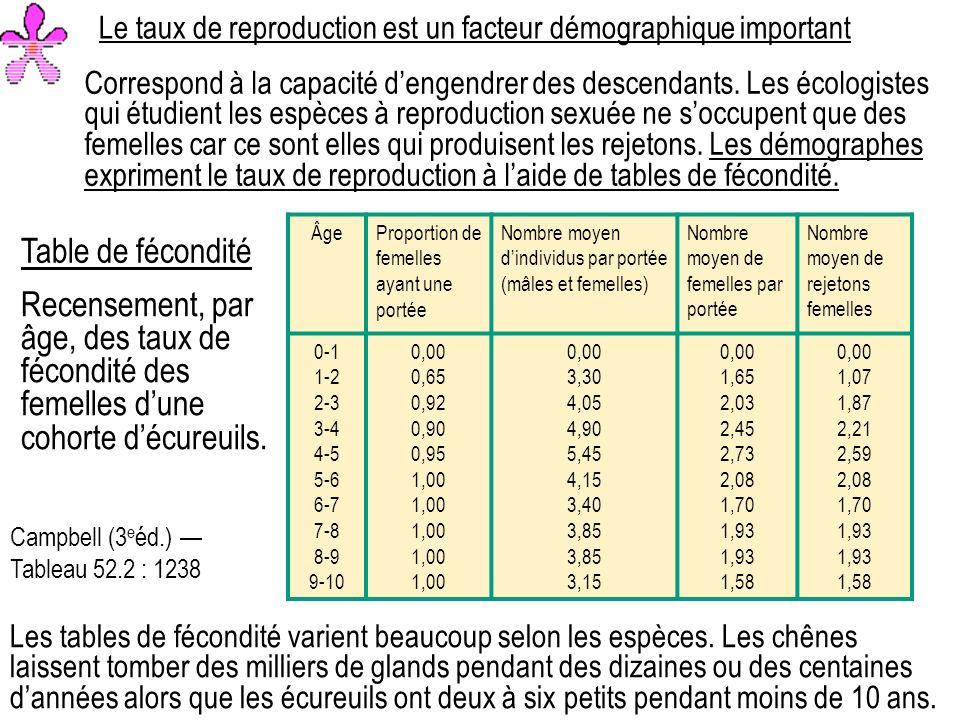 Le taux de reproduction est un facteur démographique important