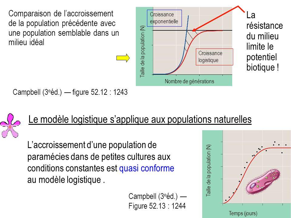 Le modèle logistique s'applique aux populations naturelles