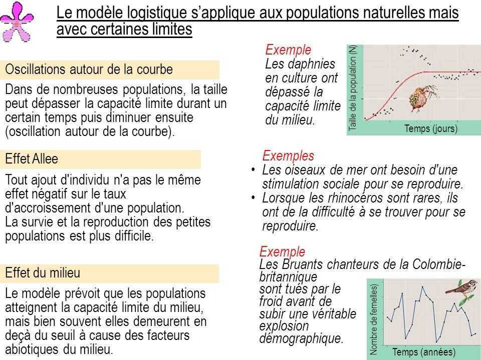 Le modèle logistique s'applique aux populations naturelles mais avec certaines limites