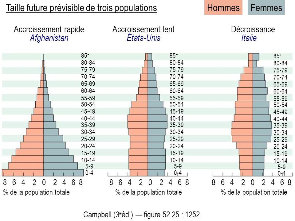 Taille future prévisible de trois populations Hommes Femmes