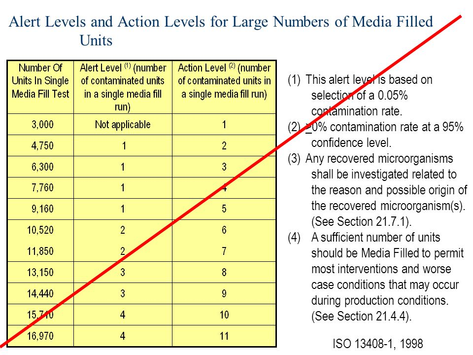 Alert Levels and Action Levels for Large Numbers of Media Filled Units