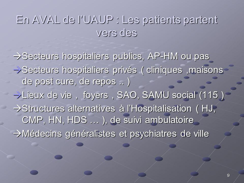 En AVAL de l'UAUP : Les patients partent vers des