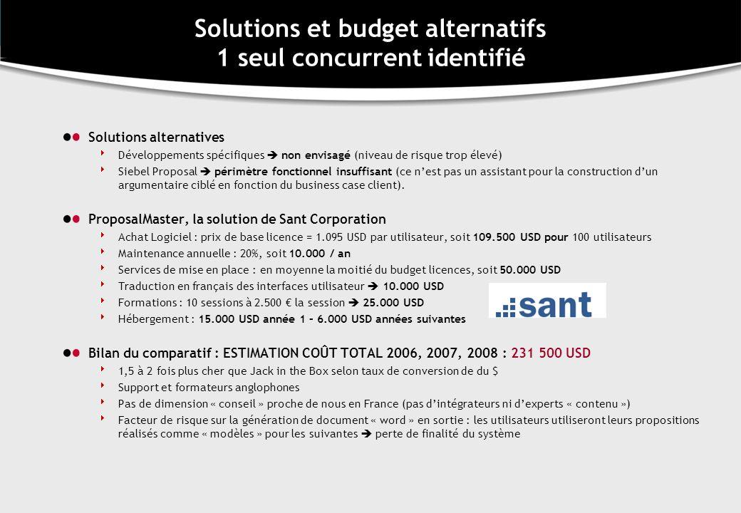 Solutions et budget alternatifs 1 seul concurrent identifié