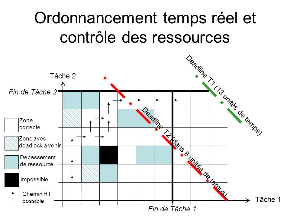 Ordonnancement temps réel et contrôle des ressources