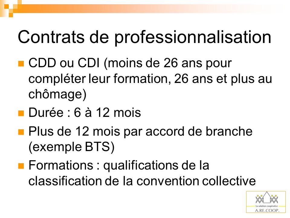 Contrats de professionnalisation