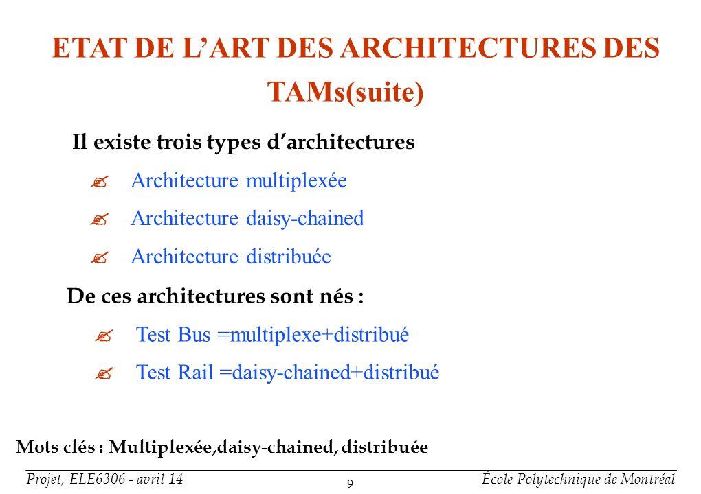 ETAT DE L'ART DES ARCHITECTURES DES TAMs(suite)
