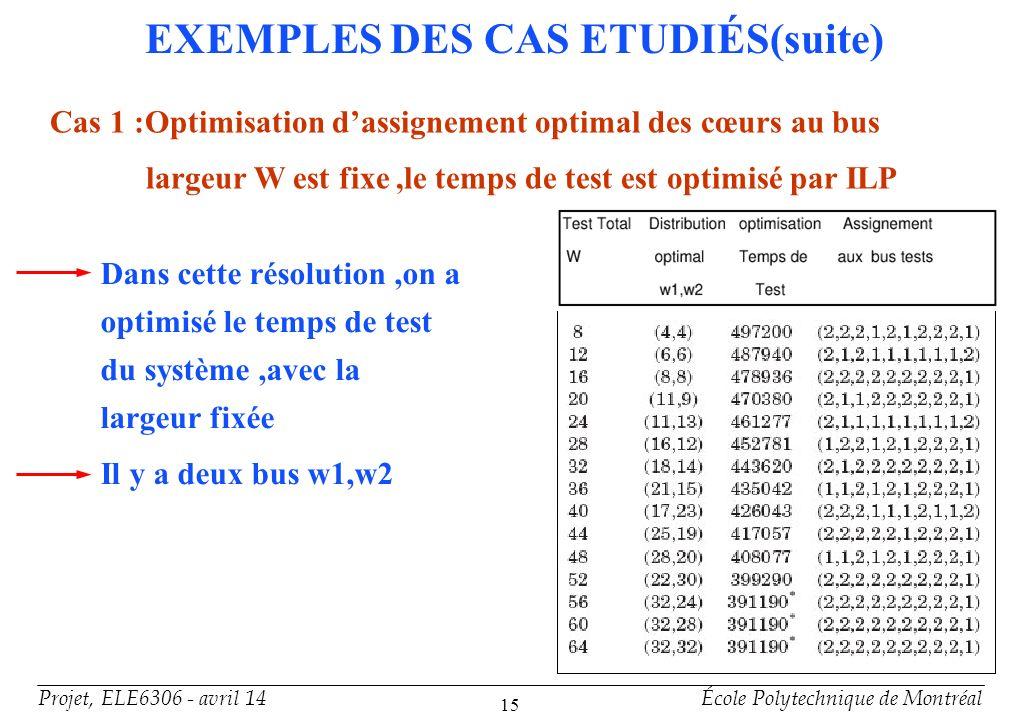 EXEMPLES DES CAS ETUDIÉS(suite)