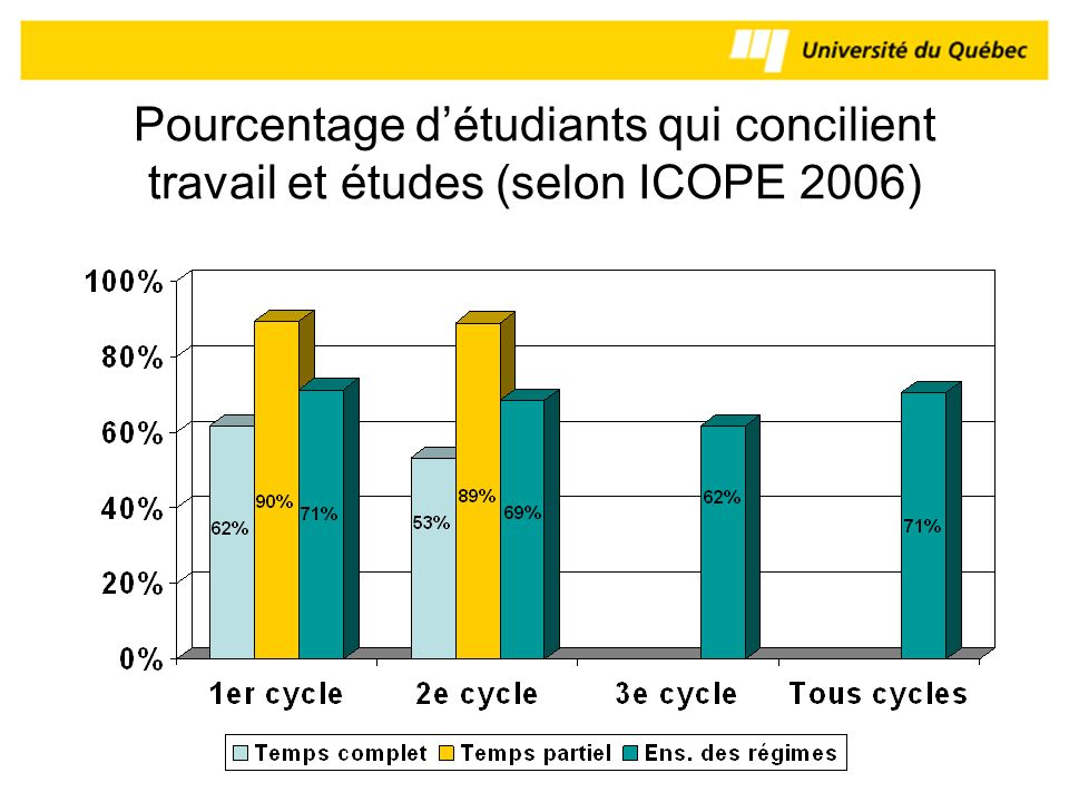 Pourcentage d'étudiants qui concilient travail et études (selon ICOPE 2006)