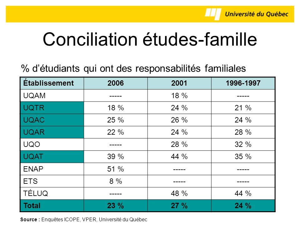 Conciliation études-famille