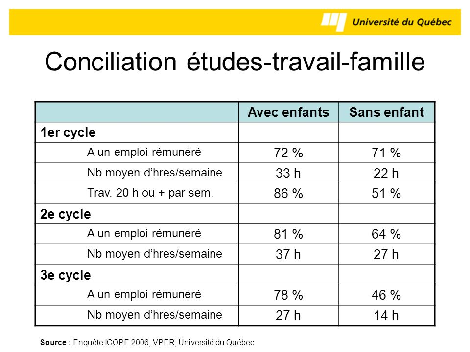 Conciliation études-travail-famille