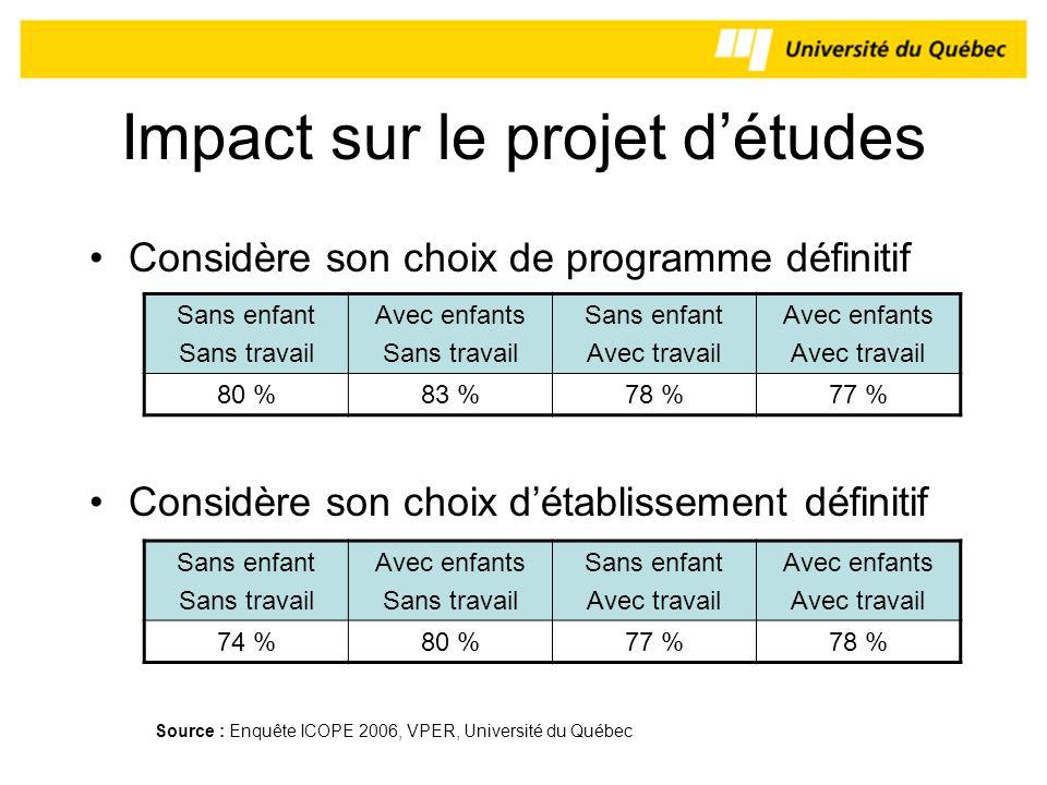 Impact sur le projet d'études