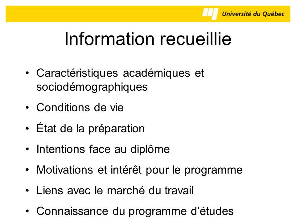 Information recueillie