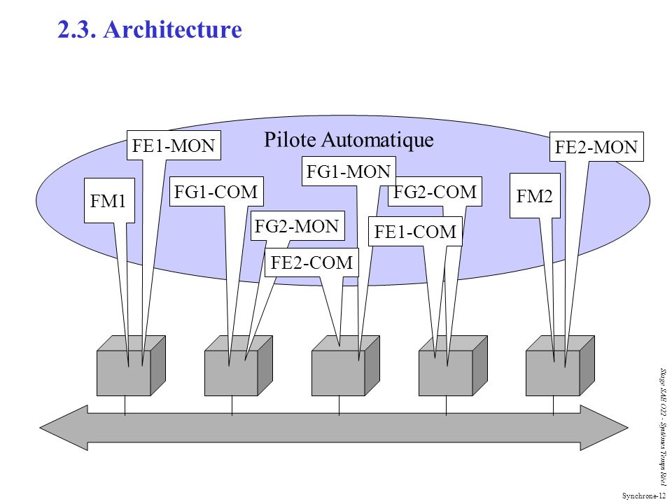 2.3. Architecture Pilote Automatique FE1-MON FE2-MON FG1-MON FM1