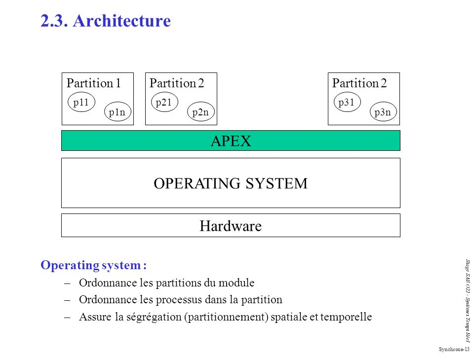 2.3. Architecture APEX OPERATING SYSTEM Hardware Partition 1