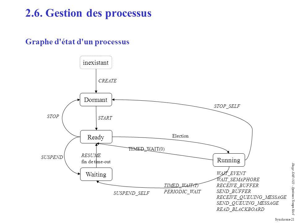 2.6. Gestion des processus Graphe d état d un processus inexistant