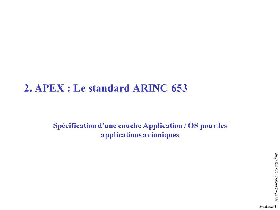 2. APEX : Le standard ARINC 653