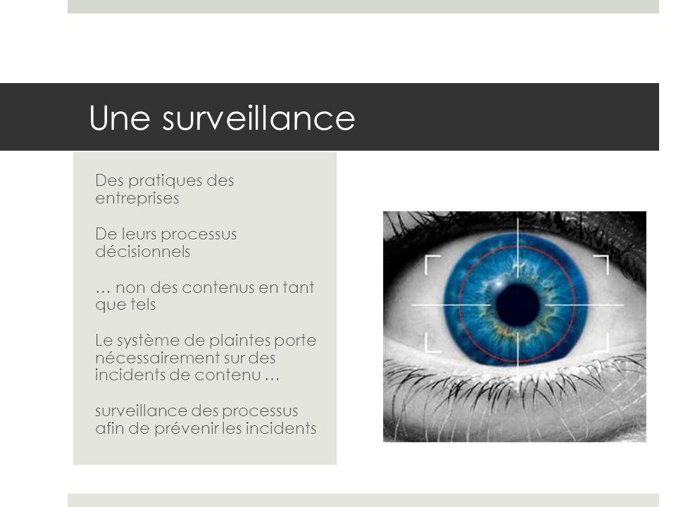 Une surveillance Des pratiques des entreprises