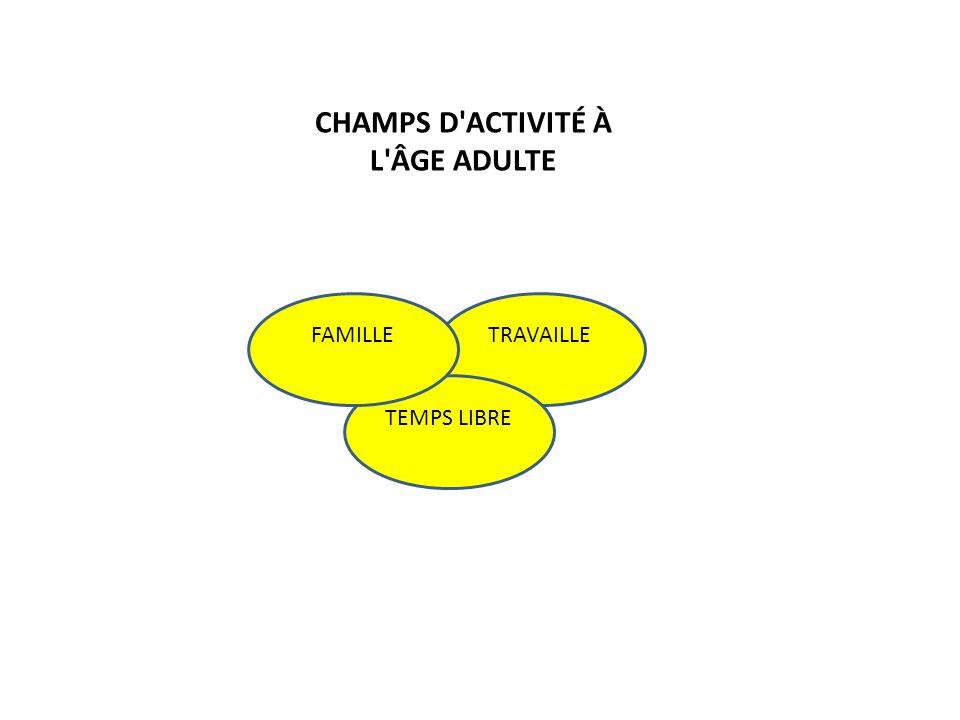 CHAMPS D ACTIVITÉ À L ÂGE ADULTE