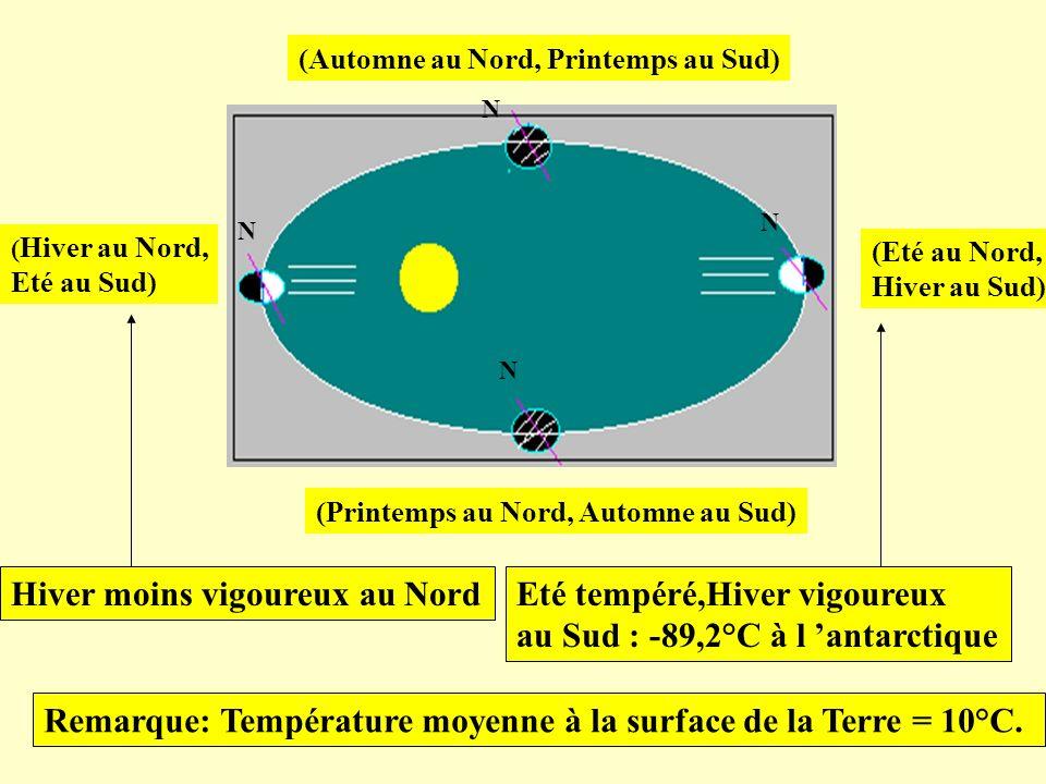 Hiver moins vigoureux au Nord Eté tempéré,Hiver vigoureux