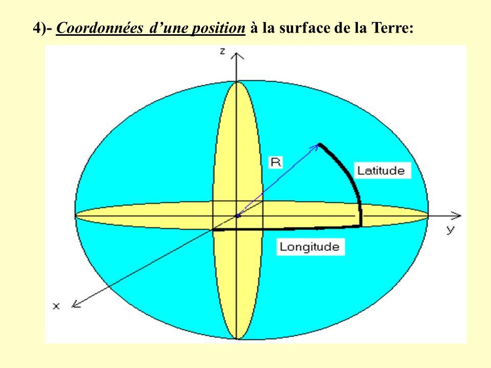 4)- Coordonnées d'une position à la surface de la Terre: