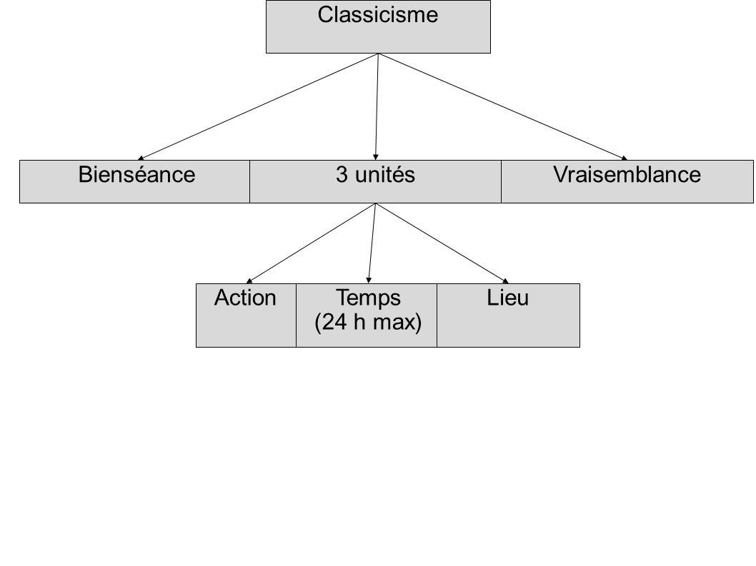 Classicisme Bienséance 3 unités Vraisemblance Action Temps (24 h max) Lieu
