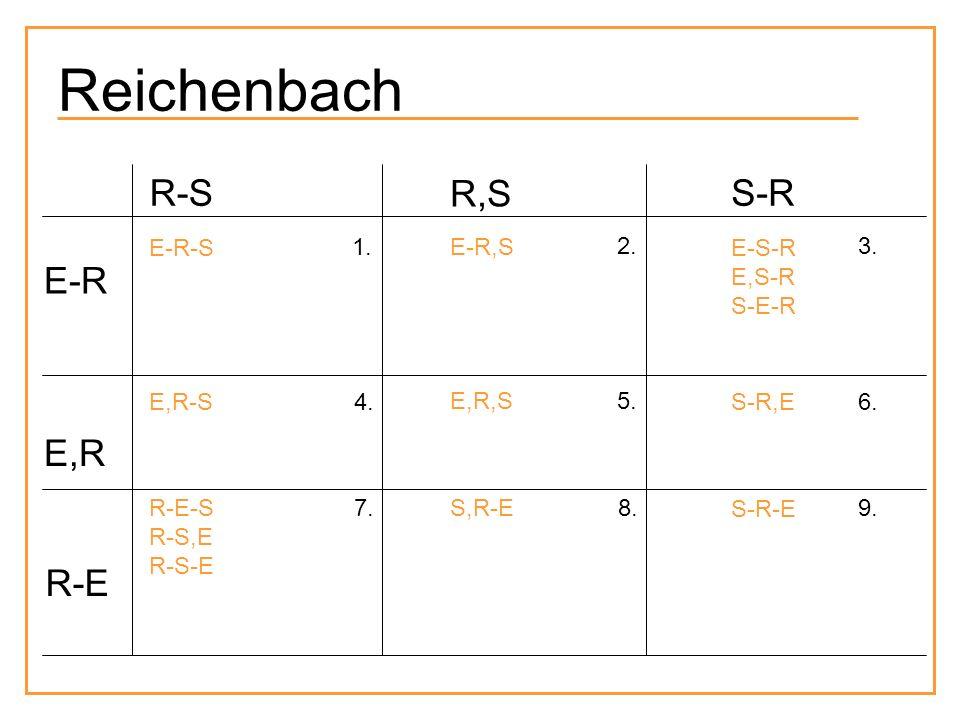 Reichenbach R-S R,S S-R E-R E,R R-E E-R-S 1. E-R,S 2. E-S-R E,S-R