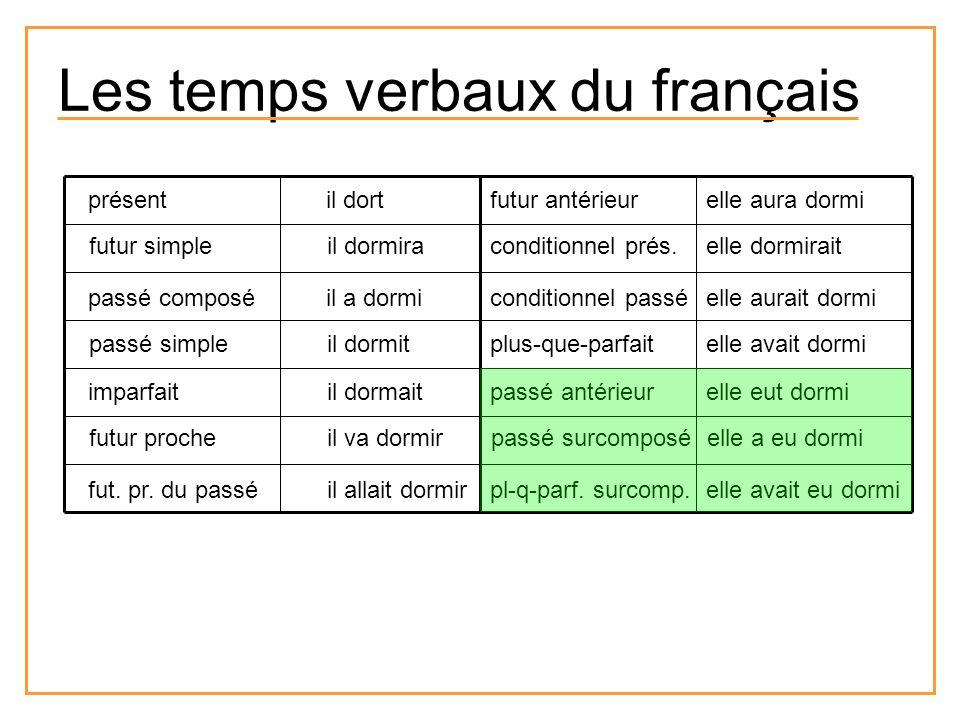 Les temps verbaux du français