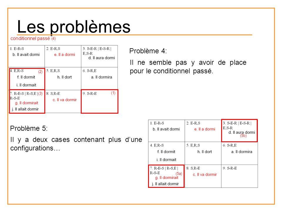Les problèmes Problème 4: